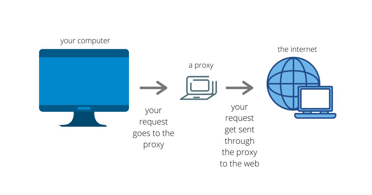 free proxy server